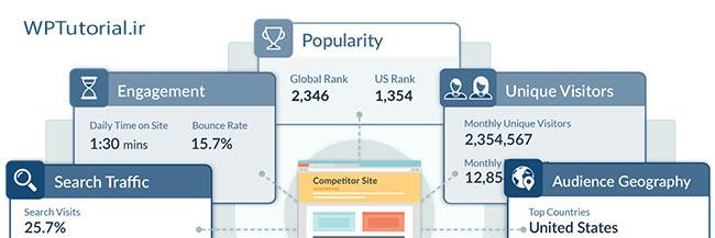 چرا نباید همزمان از چند آمارگیر روی سایت استفاده کنیم