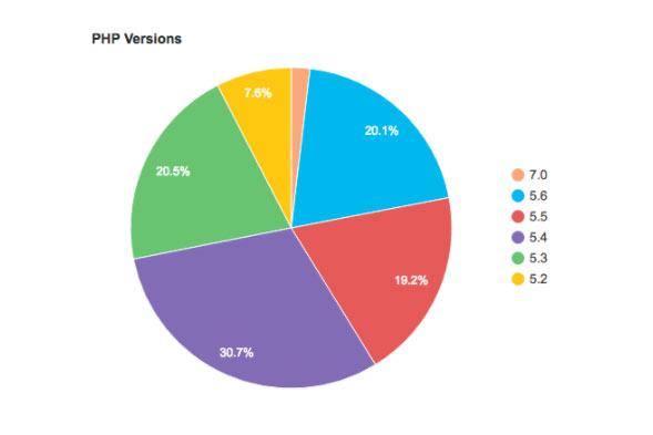 نسخه های PHP مورد استفاده