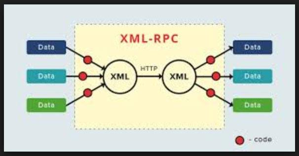 XML-RPC چیست
