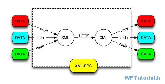 غیرفعال کردن XML-RPC وردپرس