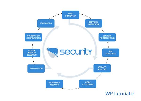 از افزونه های بررسی امنیت سایت استفاده کنید