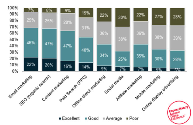 کیفیت بازاریابی ایمیلی در برابر دیگر روش های تبلیغ اینترنتی
