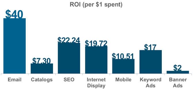 بازده بازاریابی ایمیلی در برابر دیگر روش های تبلیغ اینترنتی