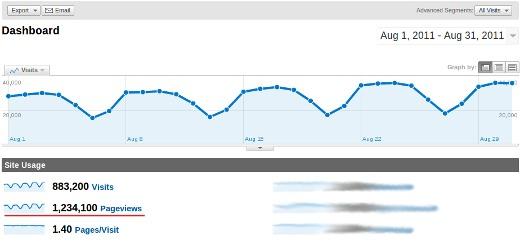 اندازه گیری Page Views در Google Analytics
