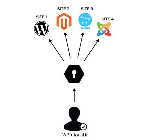 ایجاد ارتباط بین حساب کاربری کاربران وردپرس با سیستم های دیگر