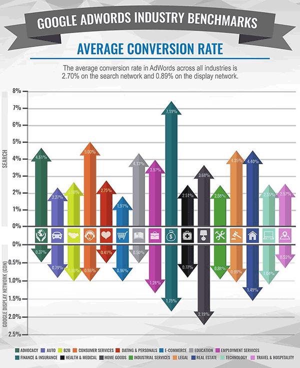 نرخ تبدیل برای تبلیغات ADWORDS گوگل برای صنایع مختلف