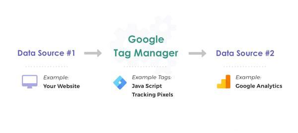 ارتباط Google Tag Manager و Google Analytics