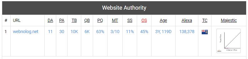 نتیجه بررسی سایت در websiteseochecker