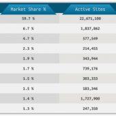 سهم بازار وردپرس در مقایسه با دیگر CMS ها