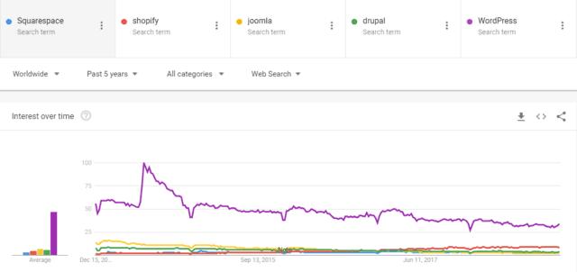 مقایسه رشد CMS ها در Google Trends