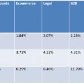 بهترین نرخ تبدیل در بازاریابی اینترنتی