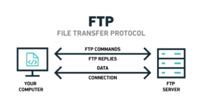 FTP مخفف چیست